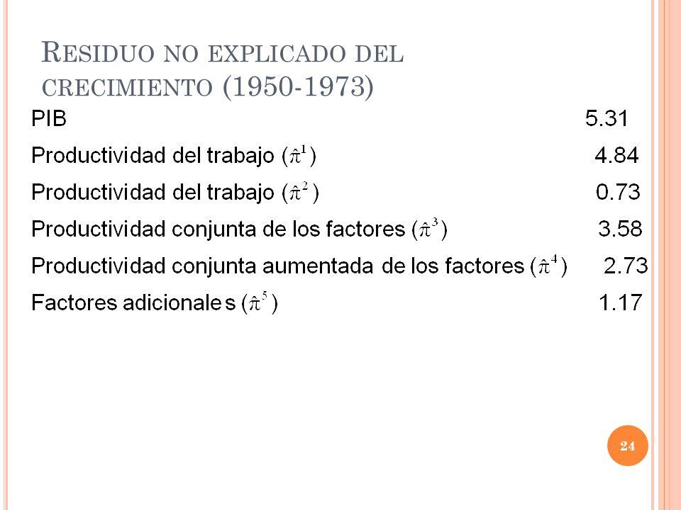 R ESIDUO NO EXPLICADO DEL CRECIMIENTO (1950-1973) 24