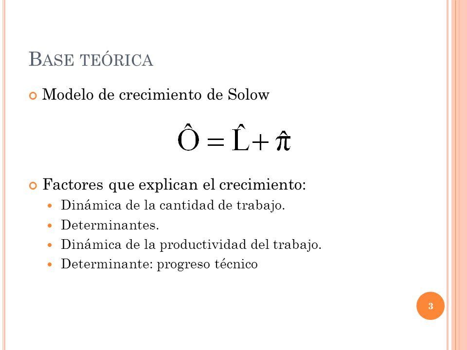 B ASE TEÓRICA 3 Modelo de crecimiento de Solow Factores que explican el crecimiento: Dinámica de la cantidad de trabajo.