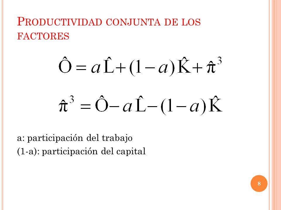 P RODUCTIVIDAD CONJUNTA DE LOS FACTORES 8 a: participación del trabajo (1-a): participación del capital