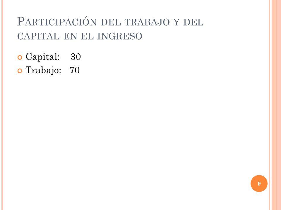P ARTICIPACIÓN DEL TRABAJO Y DEL CAPITAL EN EL INGRESO Capital: 30 Trabajo: 70 9