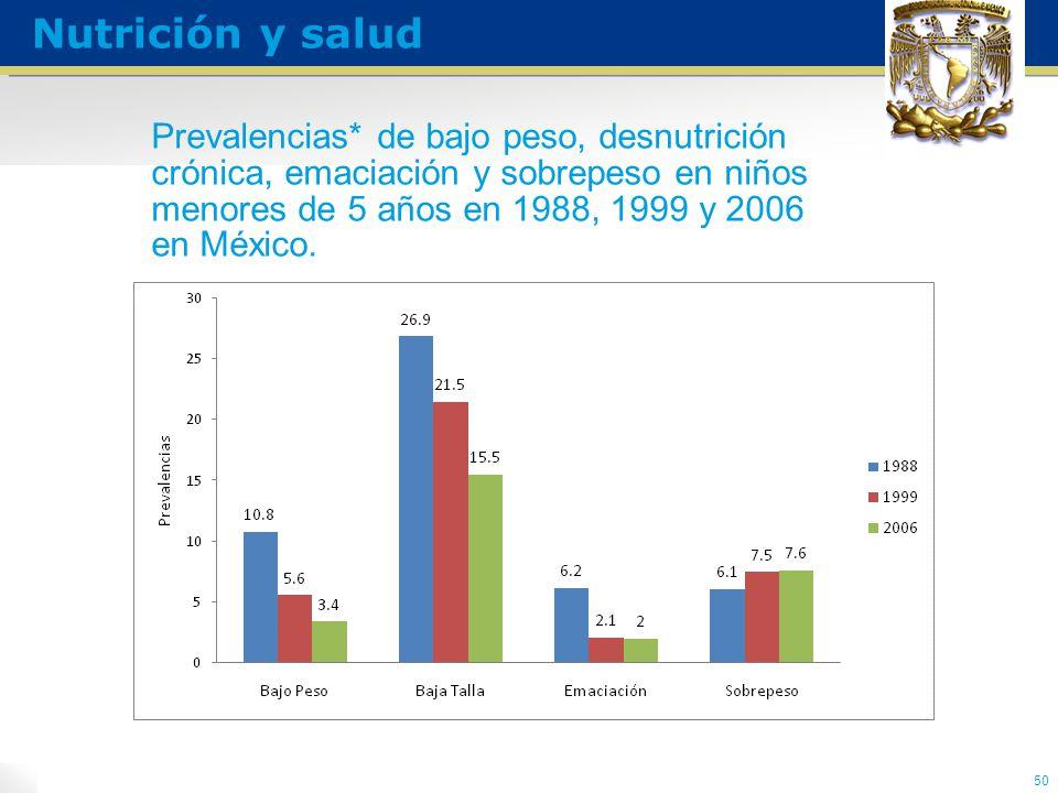 Prevalencias* de bajo peso, desnutrición crónica, emaciación y sobrepeso en niños menores de 5 años en 1988, 1999 y 2006 en México.