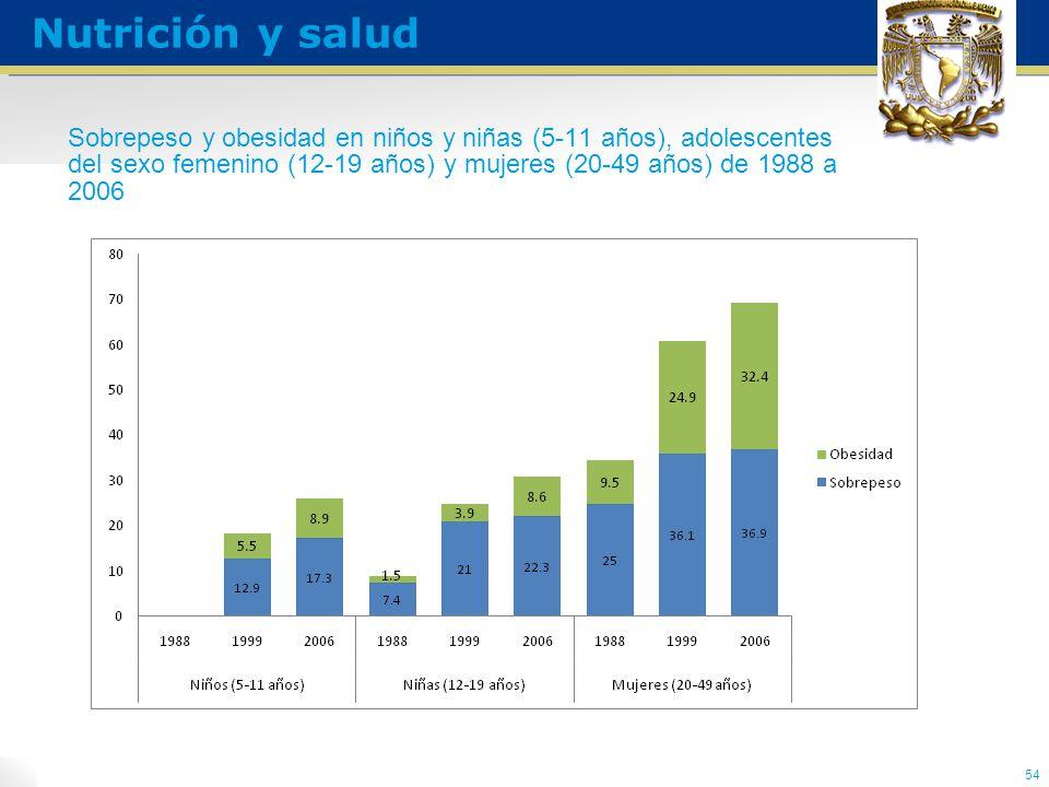 Sobrepeso y obesidad en niños y niñas (5-11 años), adolescentes del sexo femenino (12-19 años) y mujeres (20-49 años) de 1988 a 2006 54 Nutrición y salud