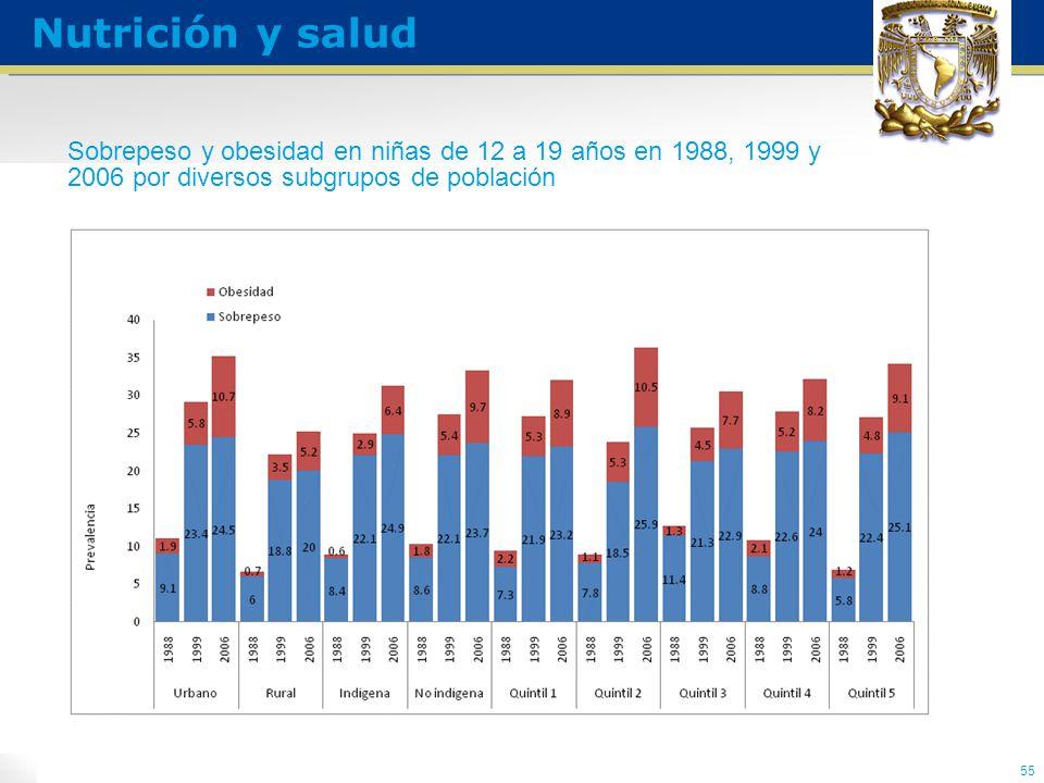 Sobrepeso y obesidad en niñas de 12 a 19 años en 1988, 1999 y 2006 por diversos subgrupos de población 55 Nutrición y salud