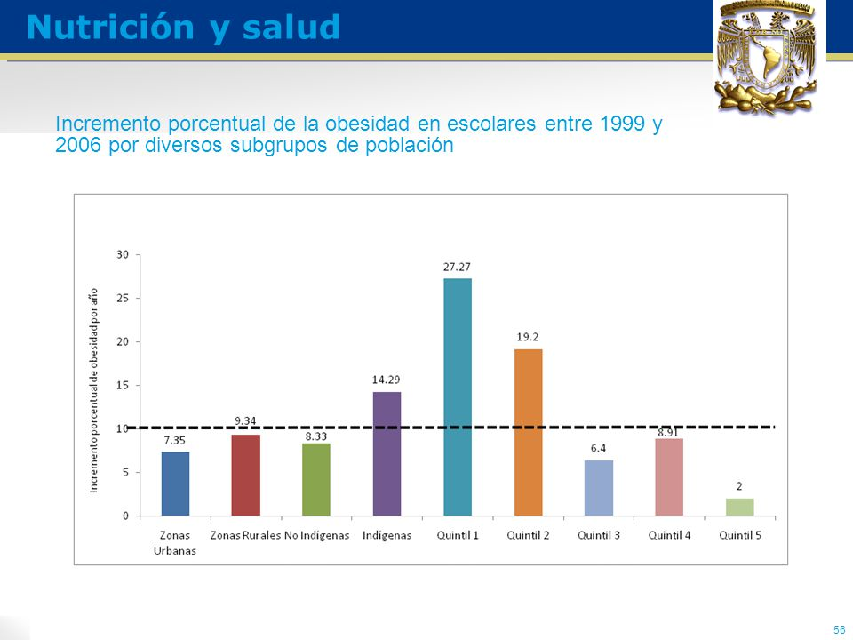 Incremento porcentual de la obesidad en escolares entre 1999 y 2006 por diversos subgrupos de población 56 Nutrición y salud