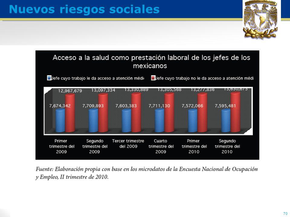 70 Nuevos riesgos sociales