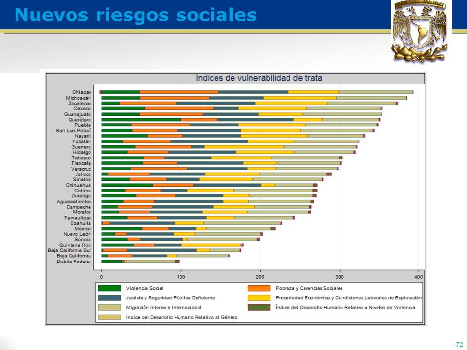 72 Nuevos riesgos sociales