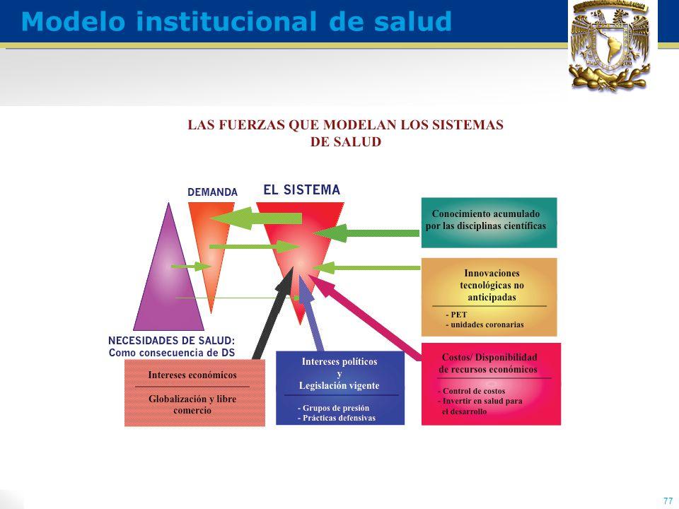 77 Modelo institucional de salud