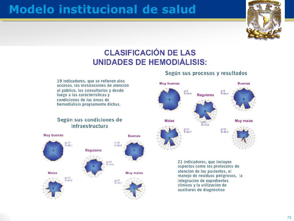 78 Modelo institucional de salud