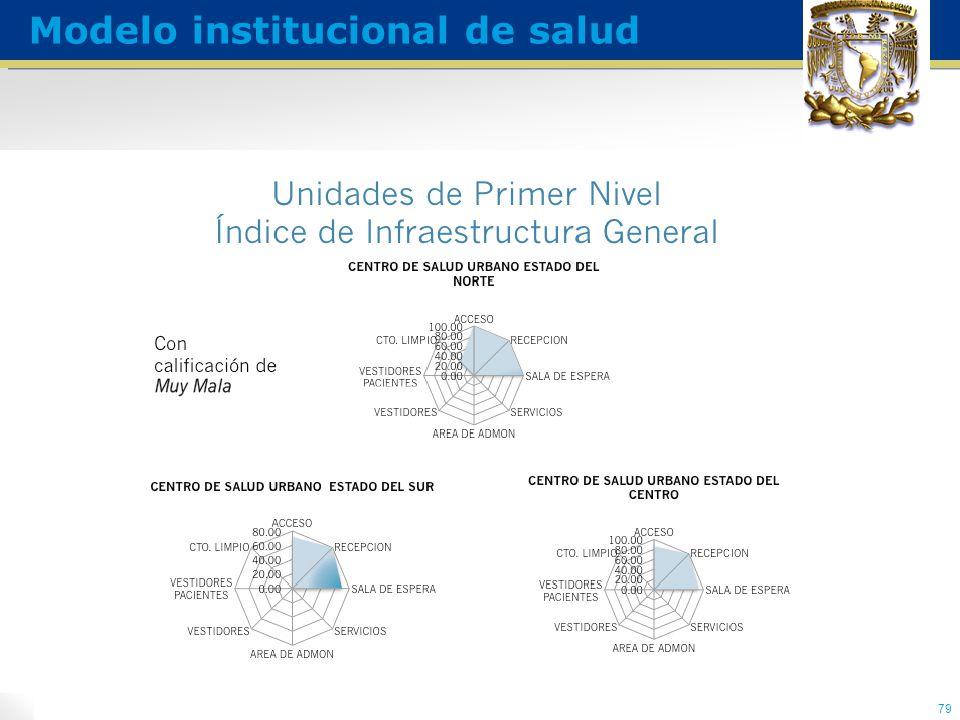 79 Modelo institucional de salud