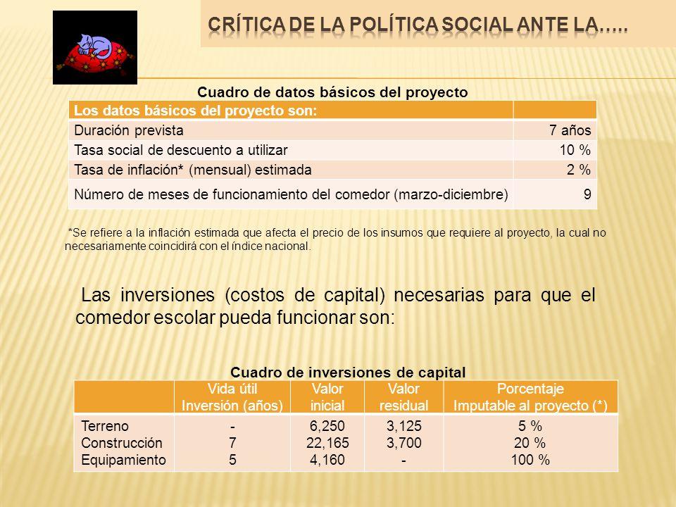 Los datos básicos del proyecto son: Duración prevista7 años Tasa social de descuento a utilizar10 % Tasa de inflación* (mensual) estimada2 % Número de