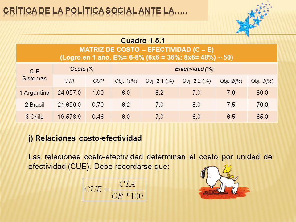 Cuadro 1.5.1 MATRIZ DE COSTO – EFECTIVIDAD (C – E) (Logro en 1 año, E%= 6-8% (6x6 = 36%; 8x6= 48%) 50) C-E Sistemas Costo ($)Efectividad (%) CTACUPObj