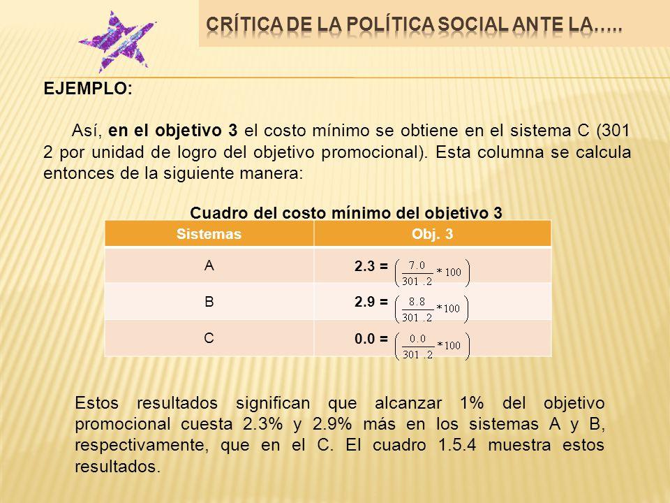 EJEMPLO: Así, en el objetivo 3 el costo mínimo se obtiene en el sistema C (301 2 por unidad de logro del objetivo promocional). Esta columna se calcul