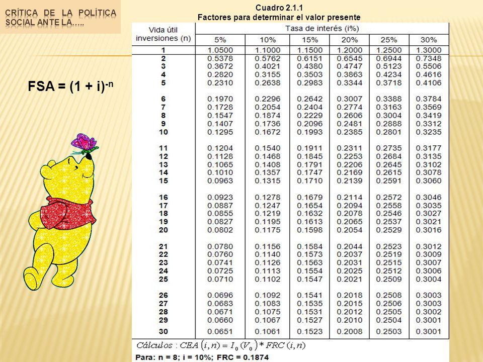 FSA = (1 + i) -n Cuadro 2.1.1 Factores para determinar el valor presente