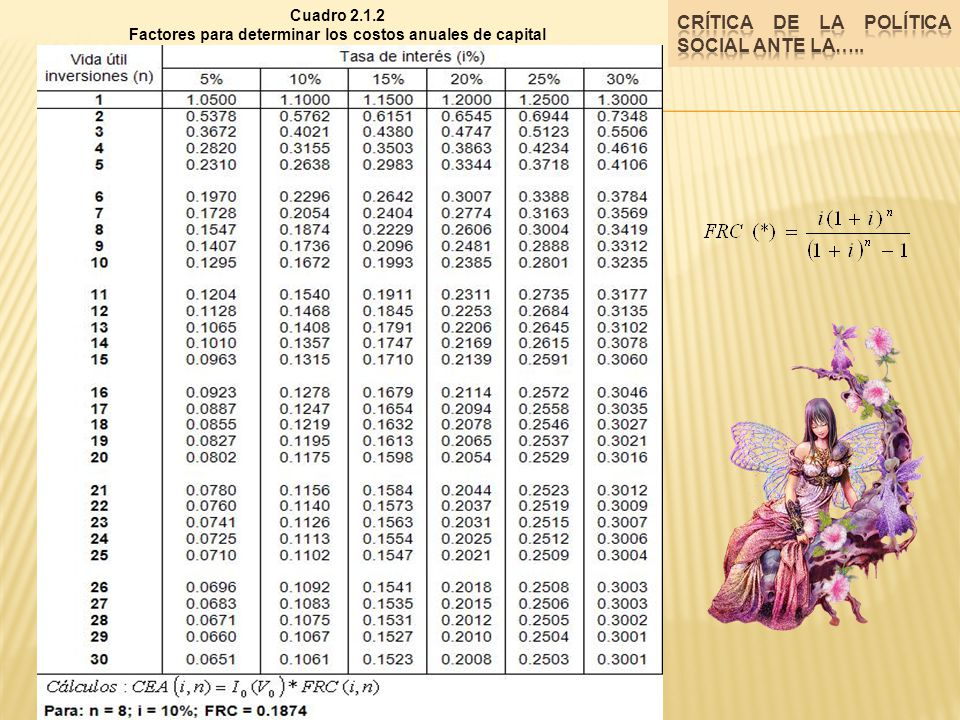 Cuadro 2.1.2 Factores para determinar los costos anuales de capital