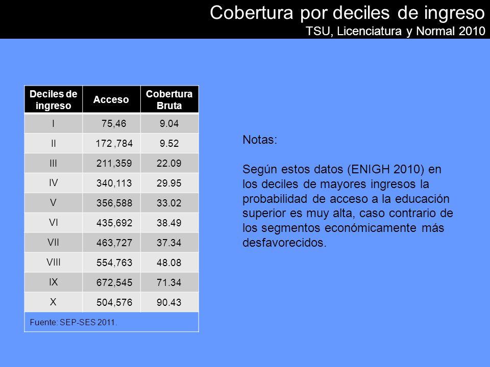 Cobertura por deciles de ingreso TSU, Licenciatura y Normal 2010 Deciles de ingreso Acceso Cobertura Bruta I 75,469.04 II 172,7849.52 III 211,35922.09 IV 340,11329.95 V 356,58833.02 VI 435,69238.49 VII 463,72737.34 VIII 554,76348.08 IX 672,54571.34 X 504,57690.43 Fuente: SEP-SES 2011.