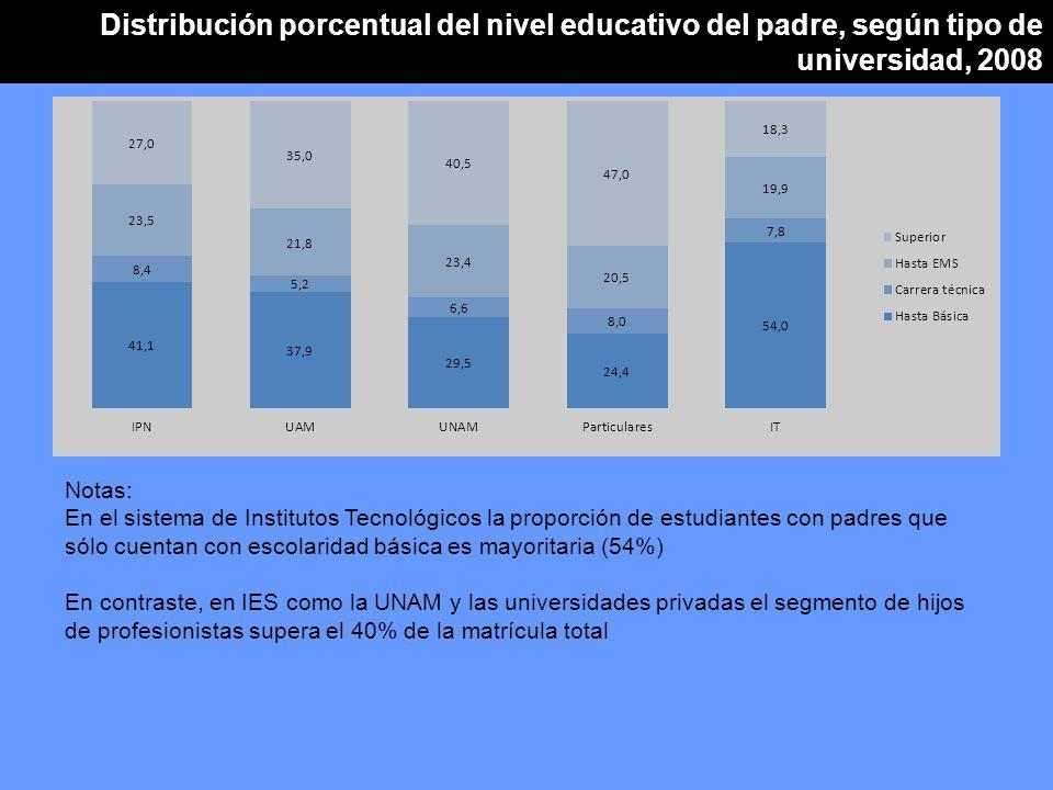 Distribución porcentual del nivel educativo del padre, según tipo de universidad, 2008 Notas: En el sistema de Institutos Tecnológicos la proporción de estudiantes con padres que sólo cuentan con escolaridad básica es mayoritaria (54%) En contraste, en IES como la UNAM y las universidades privadas el segmento de hijos de profesionistas supera el 40% de la matrícula total