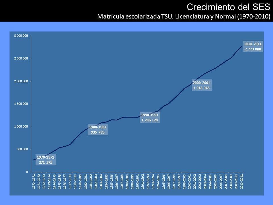 Crecimiento del SES Matrícula escolarizada TSU, Licenciatura y Normal (1970-2010)