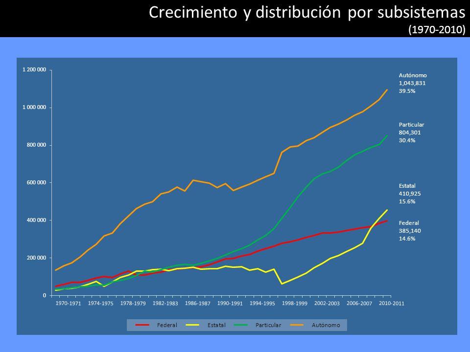 Perfiles de crecimiento de los subsistemas (1970-2011)