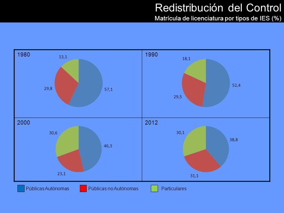 Redistribución del Control Matrícula de licenciatura por tipos de IES (%) 19801990 20002012 Públicas Autónomas Públicas no AutónomasParticulares