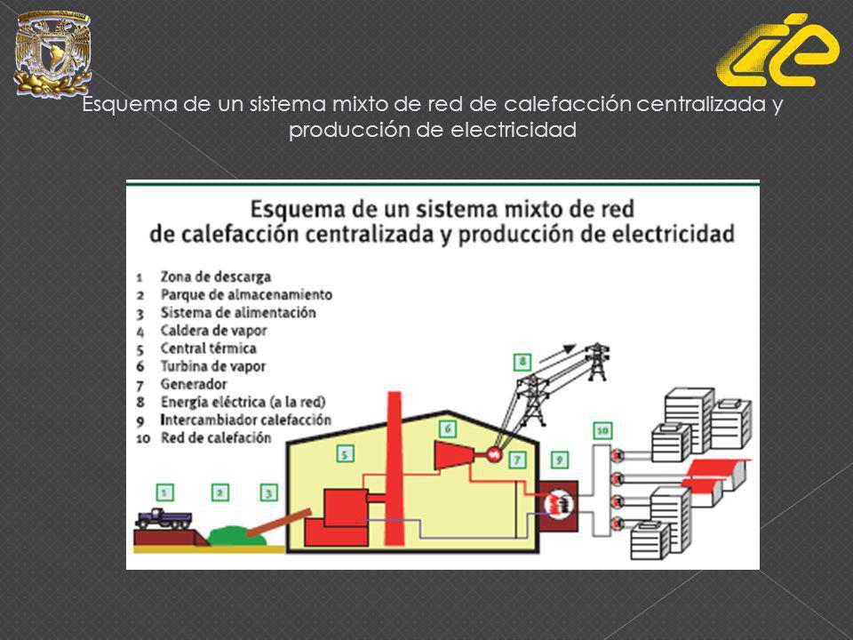 Esquema de un sistema mixto de red de calefacción centralizada y producción de electricidad