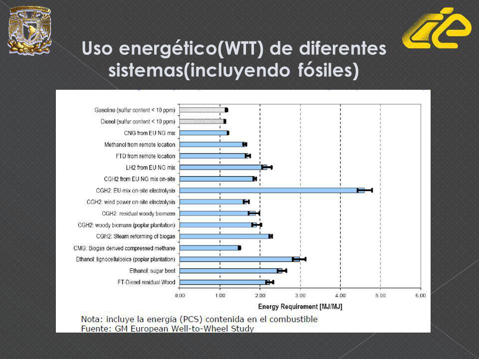 Uso energético(WTT) de diferentes combustible (incluyendo fósiles) y vehículos