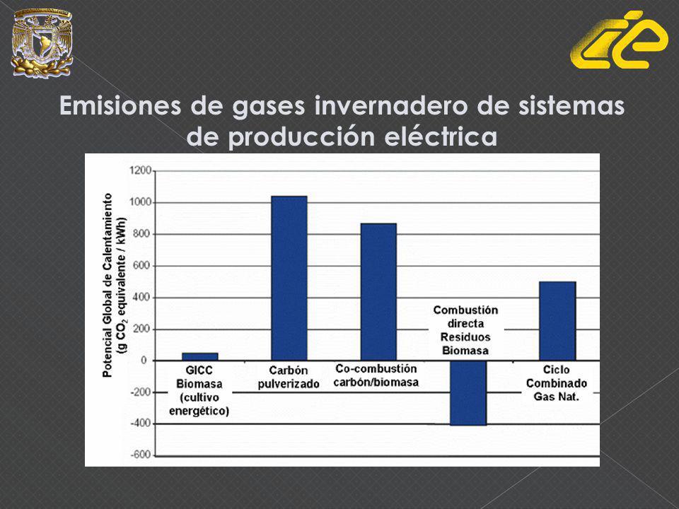 Emisiones de gases invernadero de sistemas de producción eléctrica