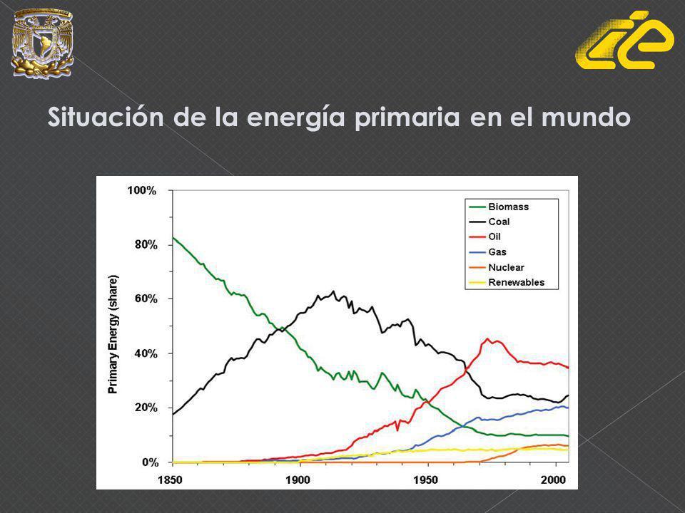 Situación de la energía primaria en el mundo
