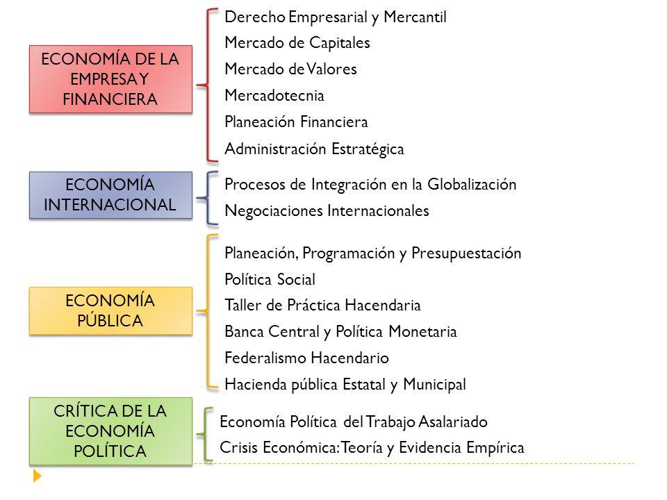 ECONOMÍA DE LA EMPRESA Y FINANCIERA ECONOMÍA INTERNACIONAL ECONOMÍA PÚBLICA CRÍTICA DE LA ECONOMÍA POLÍTICA Derecho Empresarial y Mercantil Mercado de Capitales Mercado de Valores Mercadotecnia Planeación Financiera Administración Estratégica Procesos de Integración en la Globalización Negociaciones Internacionales Planeación, Programación y Presupuestación Política Social Taller de Práctica Hacendaria Banca Central y Política Monetaria Federalismo Hacendario Hacienda pública Estatal y Municipal Economía Política del Trabajo Asalariado Crisis Económica: Teoría y Evidencia Empírica