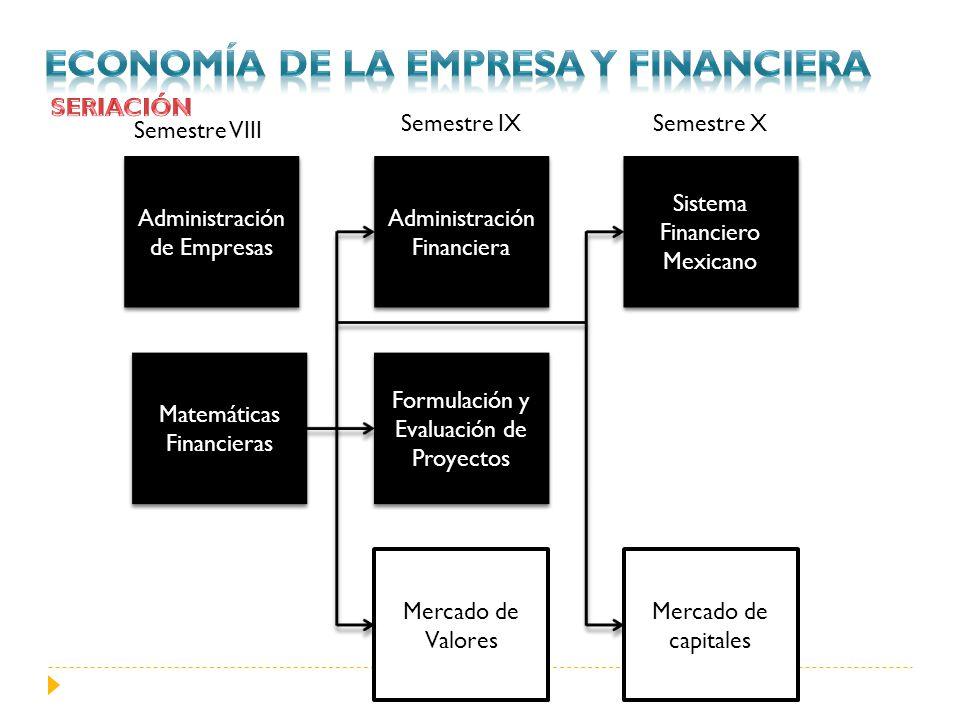 Administración de Empresas Matemáticas Financieras Administración Financiera Formulación y Evaluación de Proyectos Sistema Financiero Mexicano Mercado