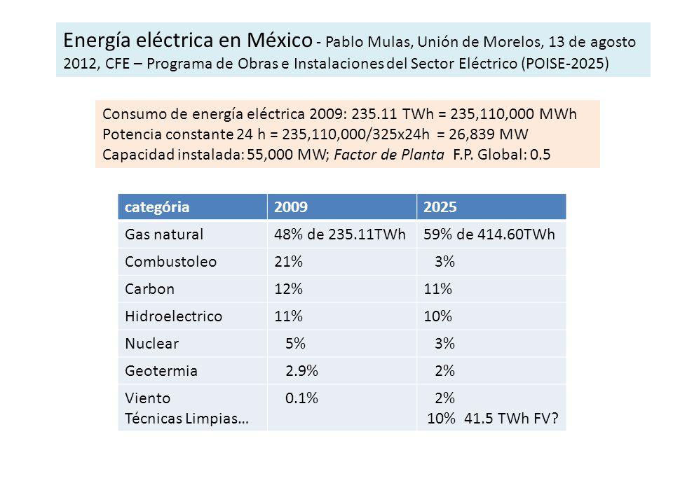 categória20092025 Gas natural48% de 235.11TWh59% de 414.60TWh Combustoleo21% 3% Carbon12%11% Hidroelectrico11%10% Nuclear 5% 3% Geotermia 2.9% 2% Vien