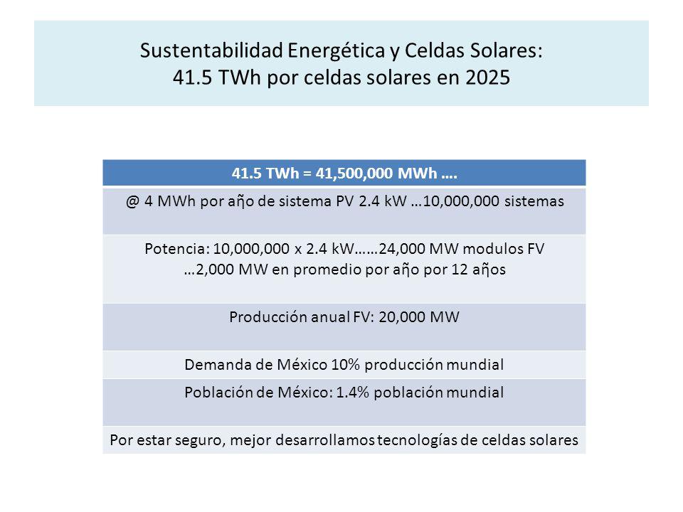 Sustentabilidad Energética y Celdas Solares: 41.5 TWh por celdas solares en 2025 41.5 TWh = 41,500,000 MWh …. @ 4 MWh por ao de sistema PV 2.4 kW …10,