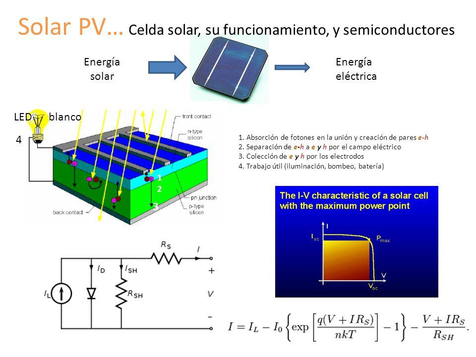Solar PV… Celda solar, su funcionamiento, y semiconductores 1. Absorción de fotones en la unión y creación de pares e-h 2. Separación de e-h a e y h p