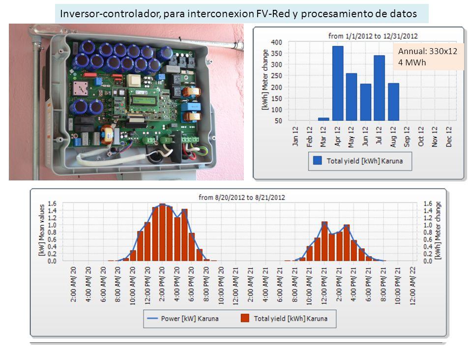 14.3 kWh/día Inversor-controlador, para interconexion FV-Red y procesamiento de datos Annual: 330x12 4 MWh