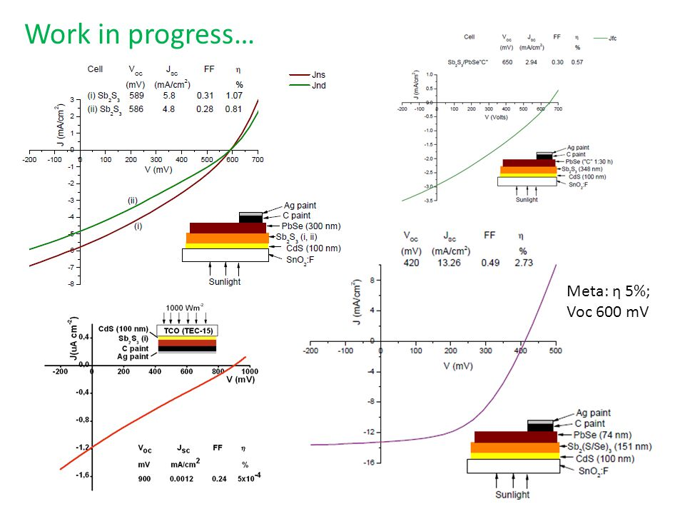 Work in progress… Meta: η 5%; Voc 600 mV