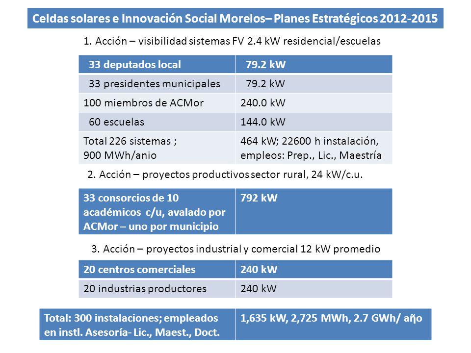 Celdas solares e Innovación Social Morelos– Planes Estratégicos 2012-2015 33 deputados local 79.2 kW 33 presidentes municipales 79.2 kW 100 miembros d