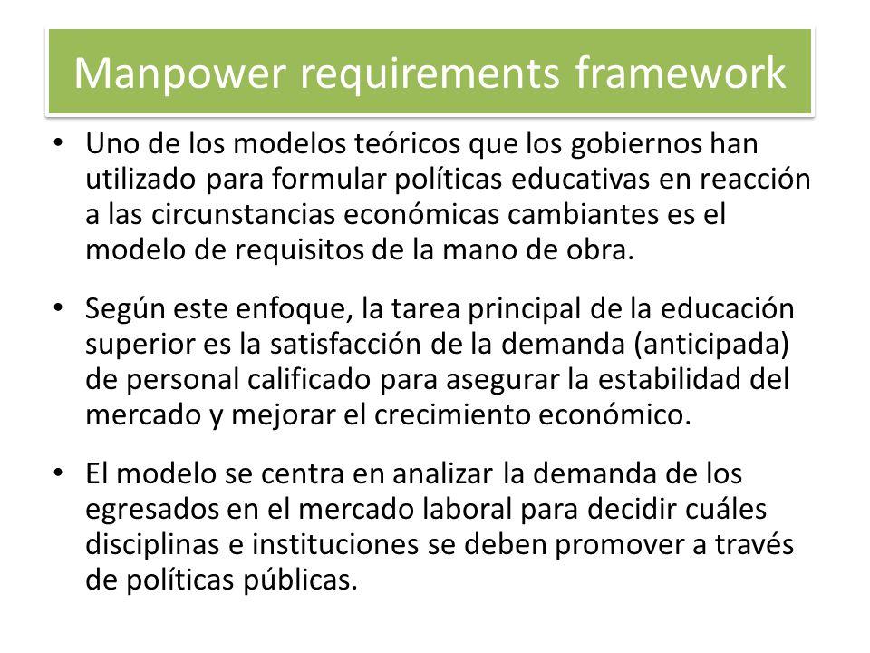Manpower requirements framework Uno de los modelos teóricos que los gobiernos han utilizado para formular políticas educativas en reacción a las circu