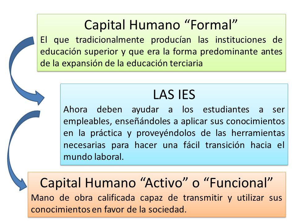 Capital Humano Formal El que tradicionalmente producían las instituciones de educación superior y que era la forma predominante antes de la expansión