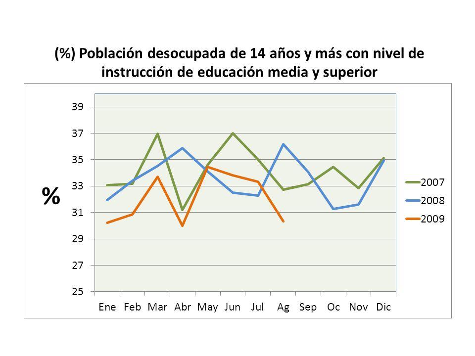 (%) Población desocupada de 14 años y más con nivel de instrucción de educación media y superior