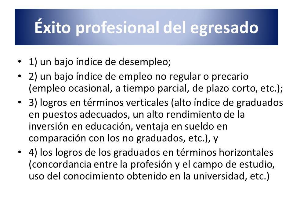 Éxito profesional del egresado 1) un bajo índice de desempleo; 2) un bajo índice de empleo no regular o precario (empleo ocasional, a tiempo parcial,