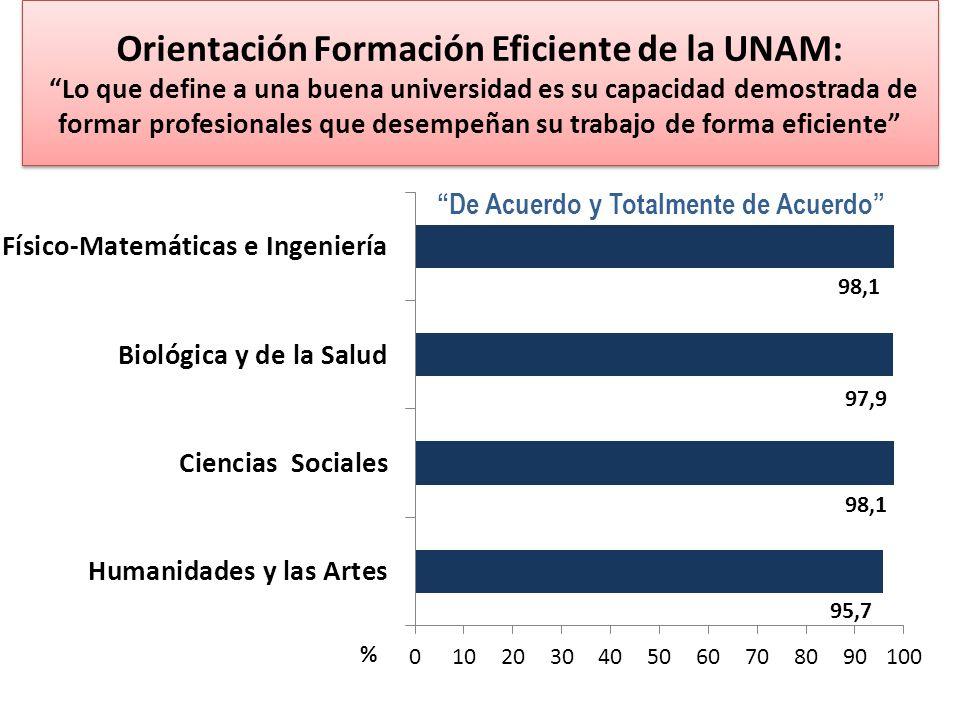 Orientación Formación Eficiente de la UNAM: Lo que define a una buena universidad es su capacidad demostrada de formar profesionales que desempeñan su