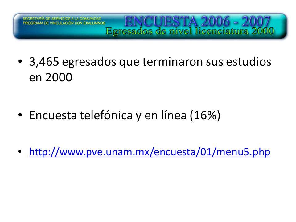 3,465 egresados que terminaron sus estudios en 2000 Encuesta telefónica y en línea (16%) http://www.pve.unam.mx/encuesta/01/menu5.php