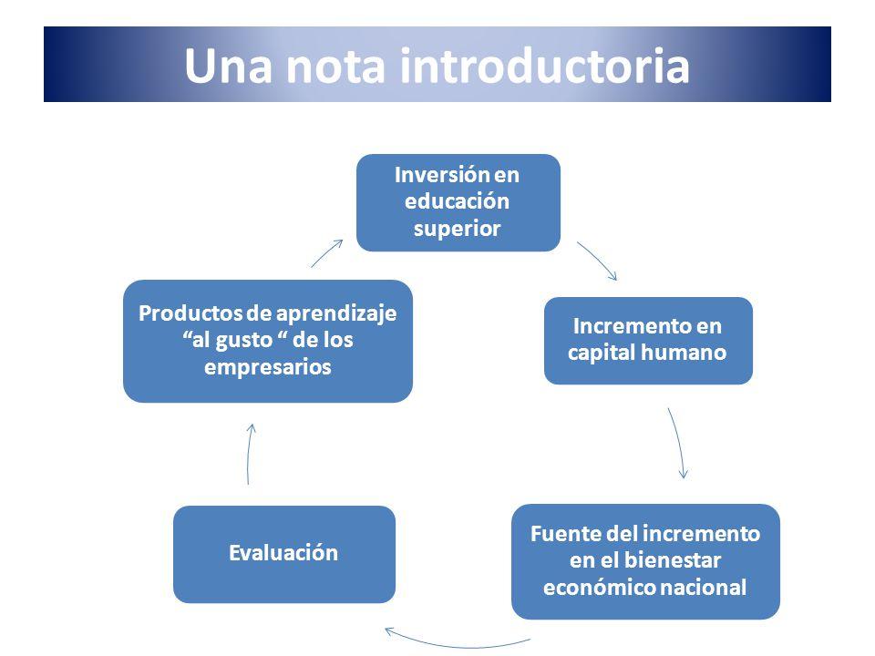 Una nota introductoria Inversión en educación superior Incremento en capital humano Fuente del incremento en el bienestar económico nacional Evaluació