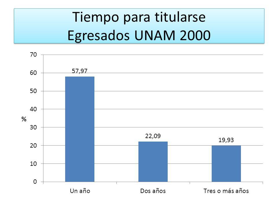 Tiempo para titularse Egresados UNAM 2000