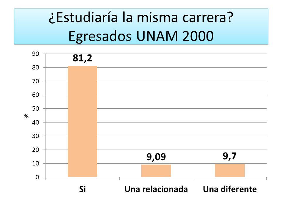 ¿Estudiaría la misma carrera? Egresados UNAM 2000