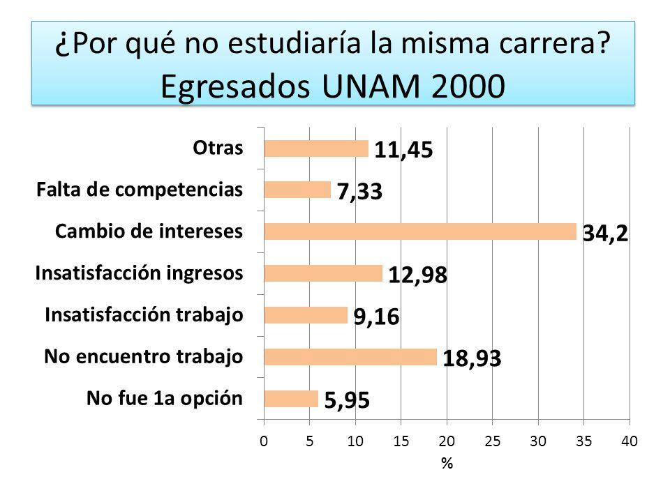 ¿ Por qué no estudiaría la misma carrera? Egresados UNAM 2000