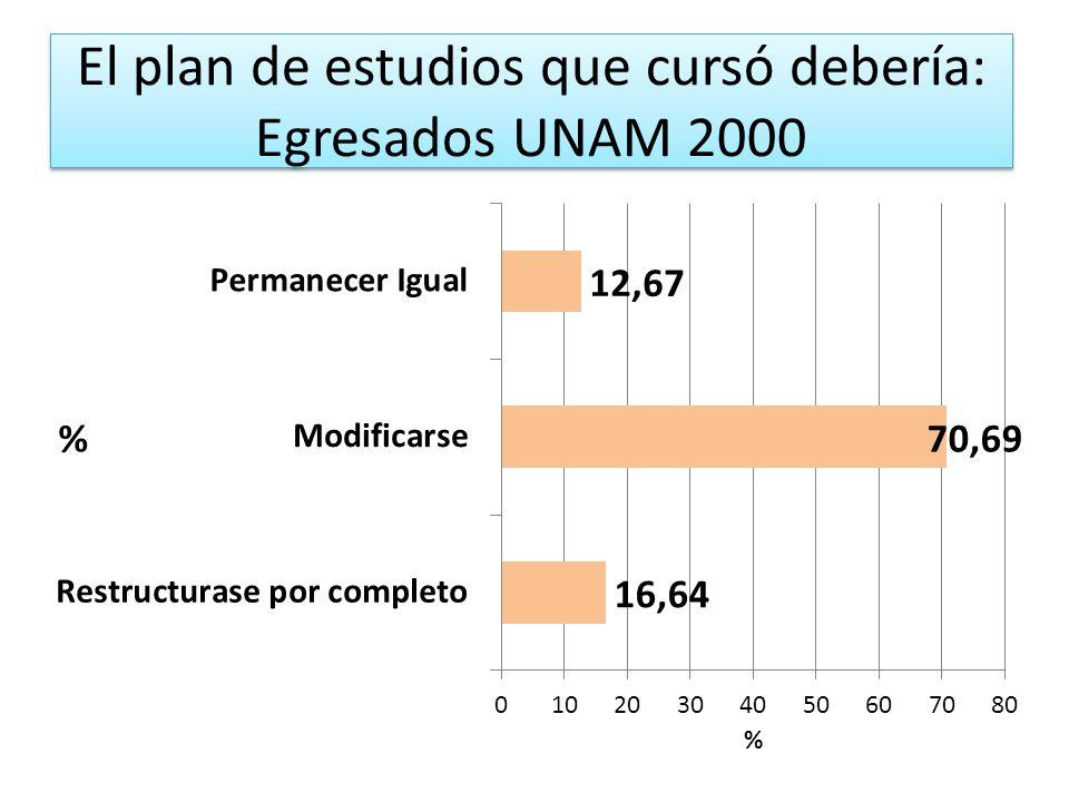 El plan de estudios que cursó debería: Egresados UNAM 2000