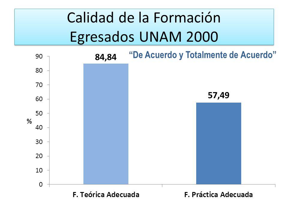 Calidad de la Formación Egresados UNAM 2000 De Acuerdo y Totalmente de Acuerdo