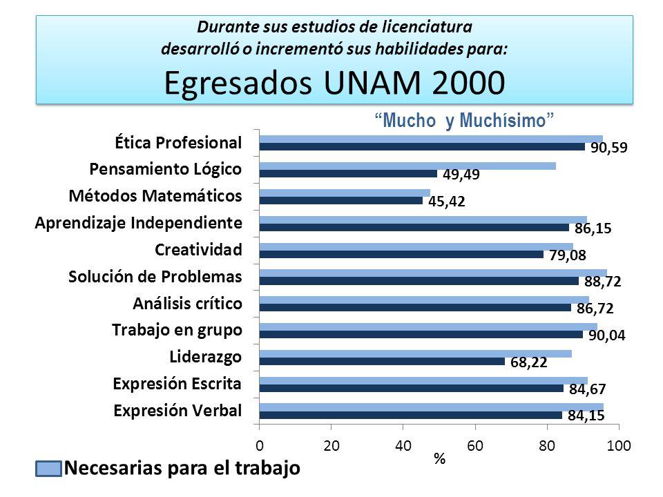 Durante sus estudios de licenciatura desarrolló o incrementó sus habilidades para: Egresados UNAM 2000 Mucho y Muchísimo Necesarias para el trabajo