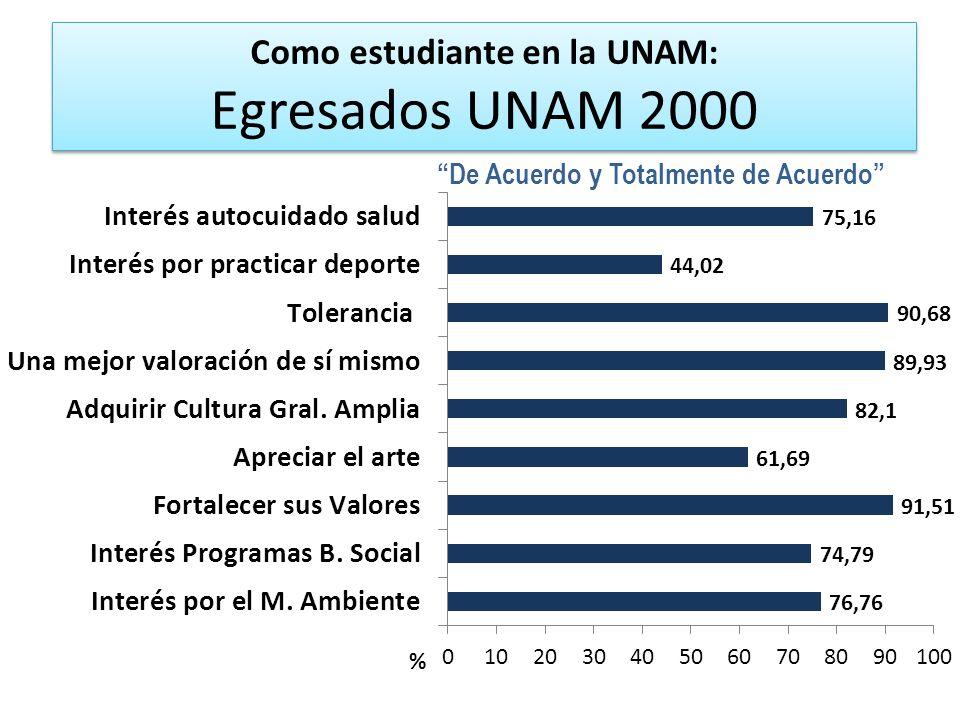 Como estudiante en la UNAM: Egresados UNAM 2000 De Acuerdo y Totalmente de Acuerdo