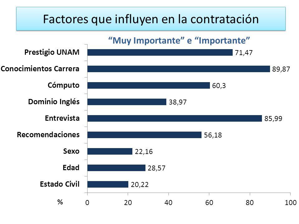 Factores que influyen en la contratación Muy Importante e Importante